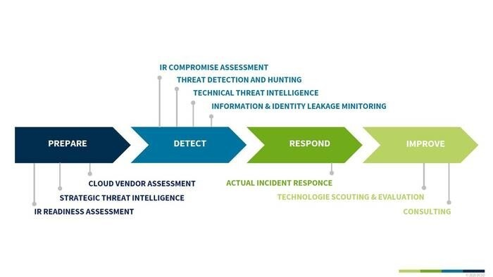LOGO_Die DCSO Managed Security Services und Angebote entlang des Security Incident Response Lifecycle