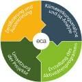 LOGO_European Climate Adaptation Award (eca)