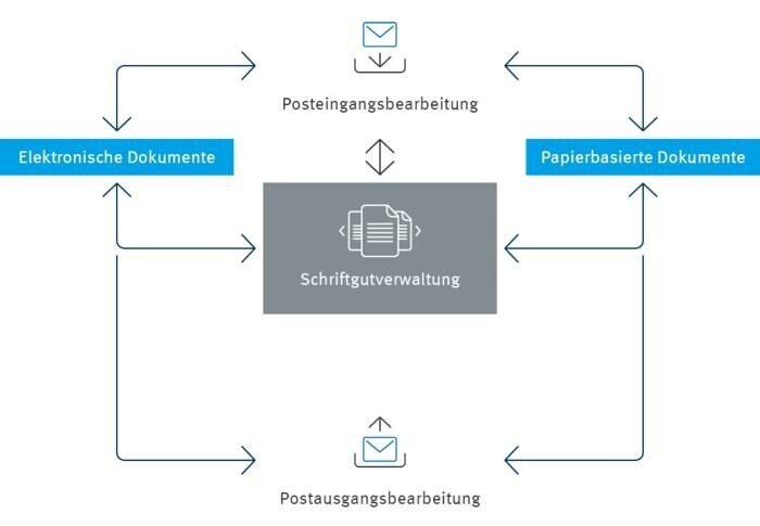 LOGO_Allgemeine Schriftgutverwaltung nach Aktenplan mit enaio®