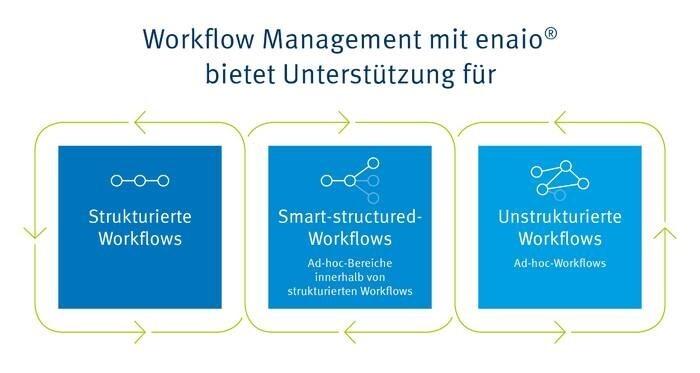 LOGO_Optimale Workflows mit enaio®