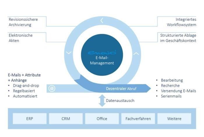 LOGO_Schnittstellenkompatibilität der ECM-Lösung enaio®/Anbindung an Fachverfahren