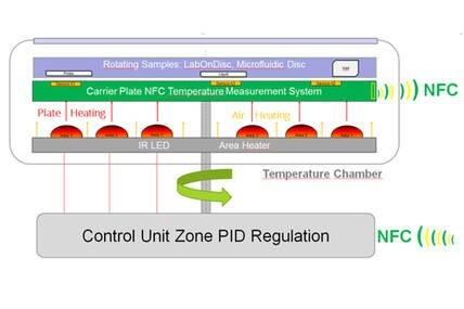 LOGO_Auf 10tel Grad und punktgenau: Die LED-beheizte Messkammer für bewegte, flüssige Proben von Solectrix
