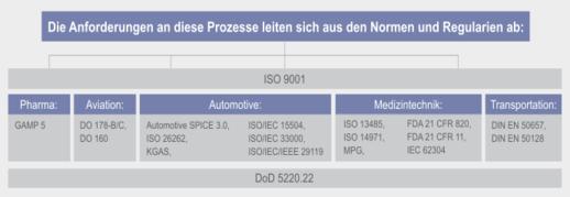 LOGO_Konformität von Produkten und Prozessen