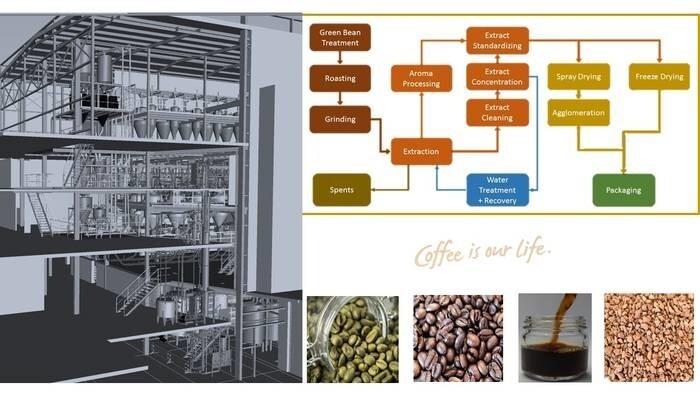 LOGO_DEVEX Instant Coffee Plant