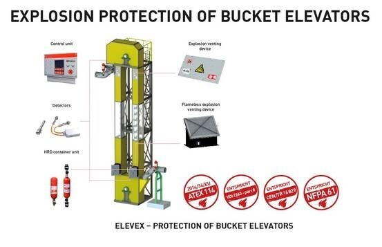 LOGO_ELEVEX EXPLOSION PROTECTION OF BUCKET ELEVATORS